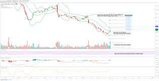 Tradingview Options Chart Options Traders Betting For Big Moves In Endo International