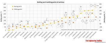 Organic Nitrogen Compounds Physical Data