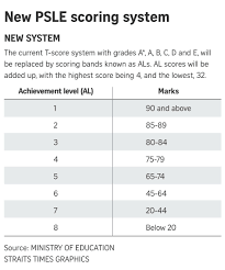For parents with children in primary school, it would be worthwhile to be acquainted with the new psle scoring system. Primary 5 Pupils To Be Graded Using New Psle Scoring System From Next Year Parenting Education News Top Stories The Straits Times