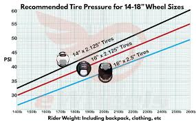 Recommended Tire Psi Chart Guide To Tires Appropriate Pressures On An Electric Unicycle