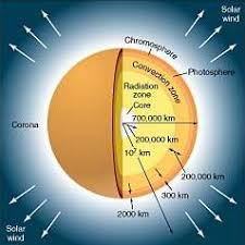 parts of the sun astronomy lecture notes the sun