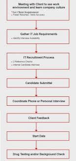 Us It Staffing Flowchart Of Complte Us It Recruitment Process