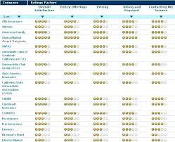 homeowners insurance ratings home insurance ratings of companies home insurance company ratings california