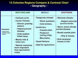 13 Colonies Regions Climate And Economy Ppt Video Online