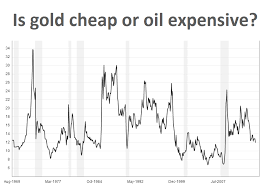 Gold Vs Oil Historical Chart Chart Iraq Chaos Lifts Gold Price Still Cheap Vs Oil