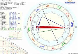 Taylor Swift Guess Her Ascendant Page 2 Astrologers