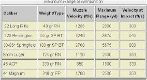 Rifle Primer Comparison Chart 80 Competent Rifle Calibers Chart Smallest To Largest