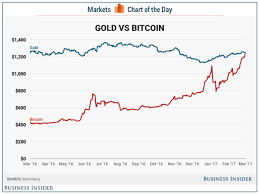 Bitcoin Price Tops Gold Price Business Insider