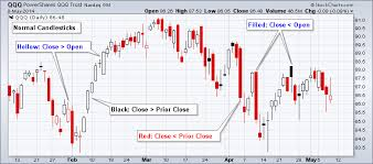 Candlestick Stock Charts Free Whats The Difference Between Solid And Filled Candlesticks