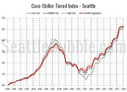 Case Shiller Index Chart Case Shiller Tiers To The Moon Seattle Bubble