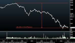 Cyprus Stock Market Chart Cyprus Payback For My Pants Howard Lindzon