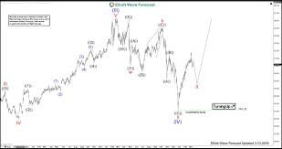 Lmt Showing Elliott Wave Impulse Structure From All Time Lows