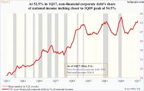 This Metric Shows U S Corporate Debt At Stretched Territory