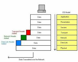 the osi modelwhat happens above is easily explained  even though the diagram is highly simplified  once data is passed to the transport layer  it adds header  and