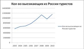Реферат Выездной туризм в России ru Выезд российских граждан за границу в 2007 г с целью туризма поездки