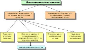 Курсовая работа Анализ использования материальных ресурсов  Анализ влияния перечисленных факторов на величину материалоемкости проводится отдельно по каждому из них