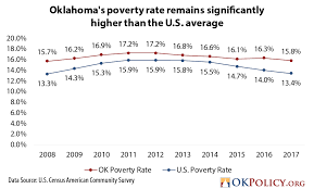 New Census Data Shows That Oklahoma Fell Further Behind The