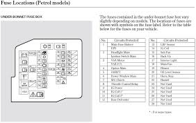 fuses list civinfo fuse list diagram from civic manual that comes the car