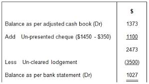 Bank Statement Reconciliation Form Preparing A Bank Reconciliation Statement Method Format Steps