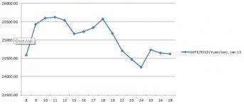 Sbr Rubber Price Chart Chart Futures Rubber Prices In October 2012 Global Rubber