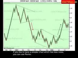 Forex Trading Chart Analysis Part 1 Fxkey Trading Mentor