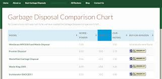 Garbage Disposal Chart Garbage Disposal Comparison Chart Disposaltools Com
