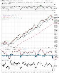 New York Stock Exchange Advance Decline Line Chart Dr Joe Duarte Subscriber Reports