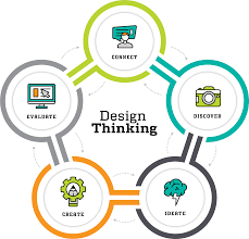 How Do Designers Think Design Thinking Ideate