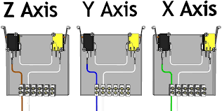 wire limit switches remember to note which wire set goes to which axis as you ll need to know this information when wiring the limit switches to the breakout board