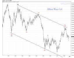 Us Dollar Basket Chart Euro Weekly Chart Bear Market Update Elliott Wave 5 0