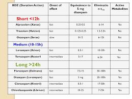 Diazepam Vs Xanax Chart Xanax Duration How Long Does Xanax Last