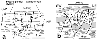mesoscopic pre folding structures of