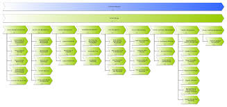 itil process excerpt process documentation of service design according to itil