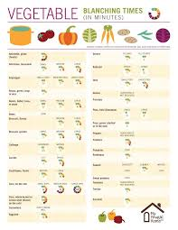 Vegetable Blanching Times Chart In 2019 Baked Vegetables