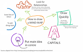 juta exam and study skills click here to view a larger mind map