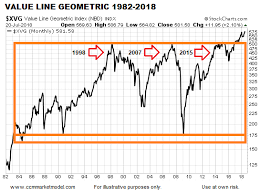 Charts Say Stocks Could Rise For 10 15 Years Investing Com