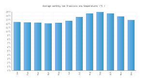 San Francisco Tide Chart San Francisco Ca Water Temperature United States Sea