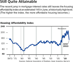 78 Accurate Housing Affordability Index Chart