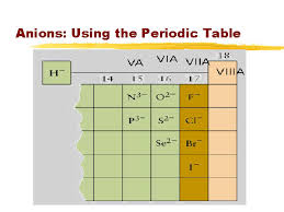 the octet rule determine the charge of