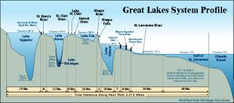 Great Lakes Profiles Depths Of Lakes Superior Huron