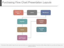 Purchasing Flow Chart Presentation Layouts Powerpoint