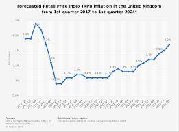 projected inflation calculator uk rpi forecast 2017 2024 statista