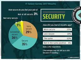 security salary it salary survey 2017 highlights computerworld