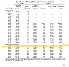 Projected 2020 Medicare Part B Premium Deductibles And More