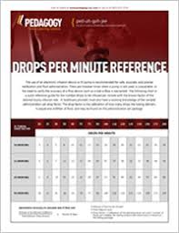Printable Iv Compatibility Chart Reference Chart Of Drops Per Minute Online Continuing