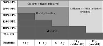 General Income Eligibility For Medi Cal Healthy Families