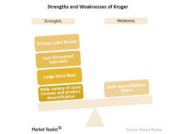 Strengths Weaknesses Swot Analysis Looking At Krogers Strengths And Weaknesses