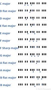 Piano Sharp Notes Chart Major And Minor Chords On The Piano Ruth Pheasant Piano