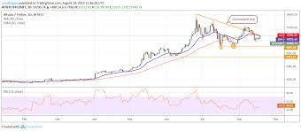 Price Analysis 19 08 Btc Eth Xrp Bch Ltc Bnb Eos Bsv