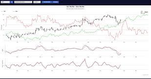Intelligent Charting Intelligent Trading Platform Development Velvetech
